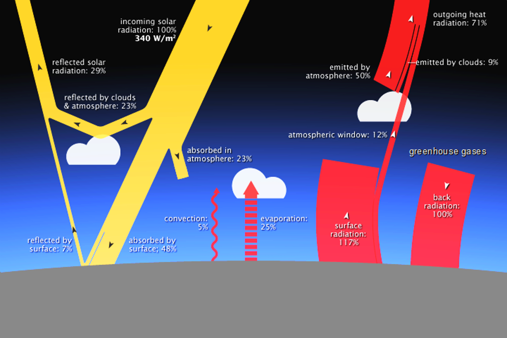 Climate explained: why carbon dioxide has such outsized