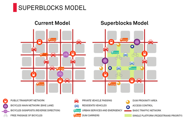 Superblocks are transforming Barcelona. They might work in Australian cities too