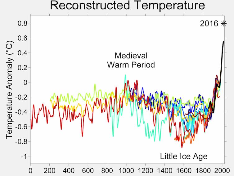 Comparación anual de temperaturas.Foto: Wikimedia