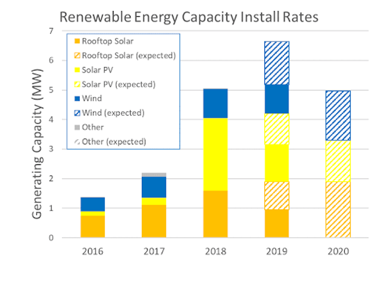 installations of renewable electricity capacity
