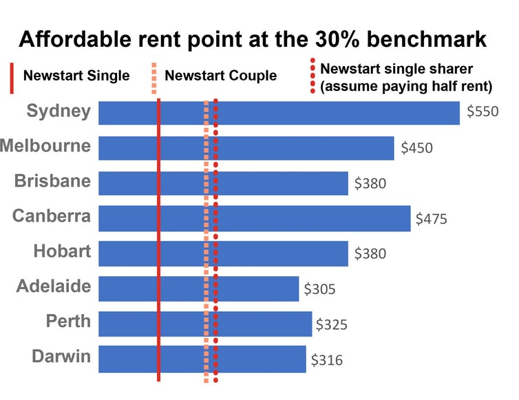 City share-house rents eat up most of Newstart, leaving less than 0 a week to live on