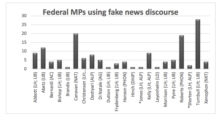 The real news on 'fake news': politicians use it to discredit media, and journalists need to fight back