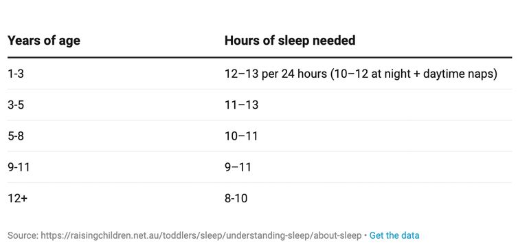 6 ways to stop daylight saving derailing your child's sleep