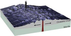 A rendering of an ocean ridge.