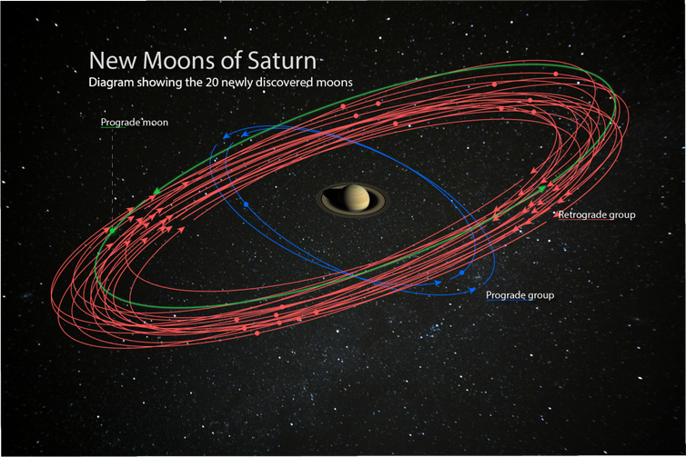 Saturn has more moons than Jupiter – but why are we only finding out about them now?