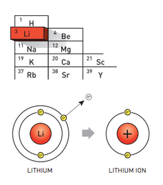 'Highly charged story': chemistry Nobel goes to inventors of lithium-ion batteries