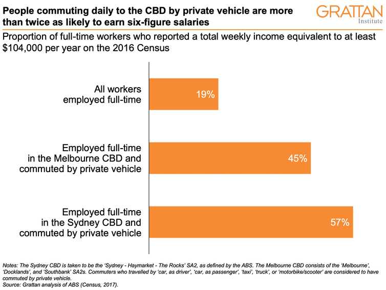 CBD private vehicle commuters