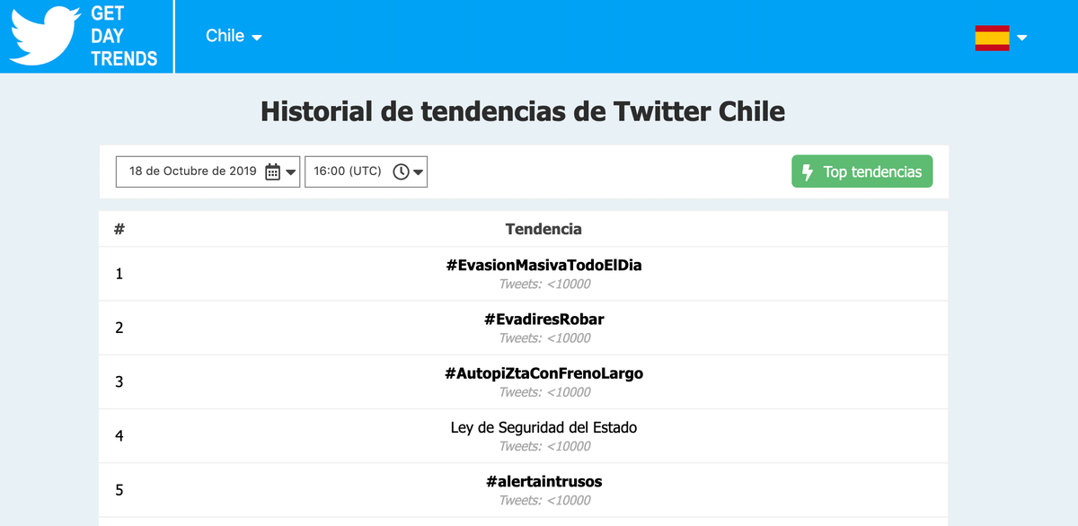 tendencias chile twitter 18-O
