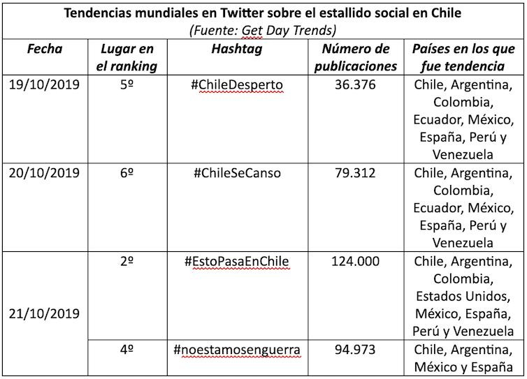 Las revueltas chilenas se gestaron en Twitter y el Gobierno no se