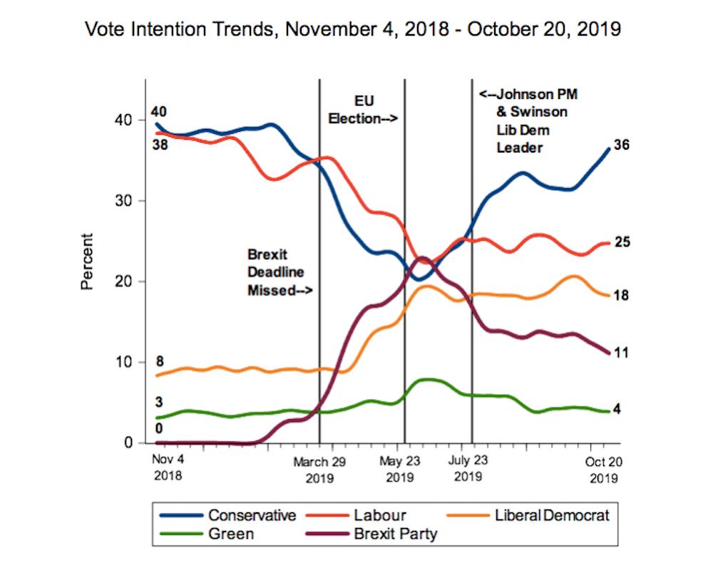 Uk Election Polls