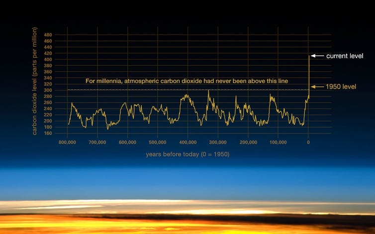 atmospheric carbon dioxide since the industrial revolution