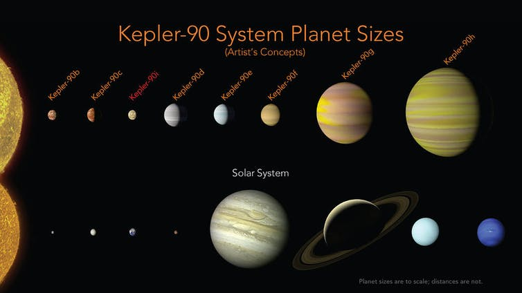 What it means to be a planet: Kepler-90 system