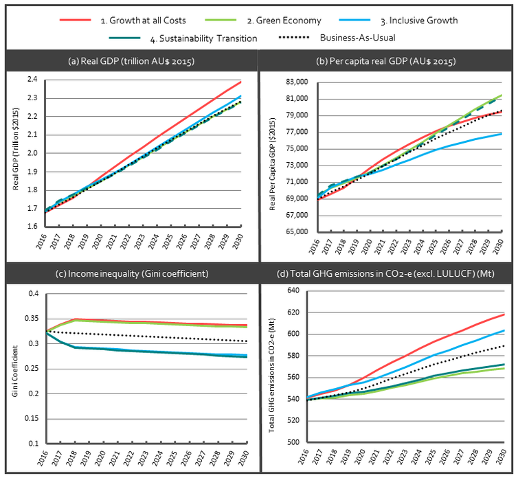 We modelled 4 scenarios for Australia's future. Economic growth alone can't deliver the goods