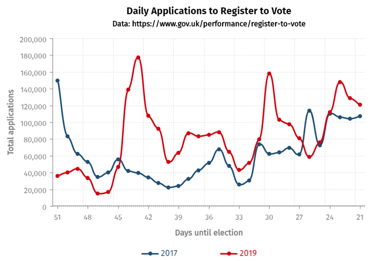 Daily election voter application to register graph