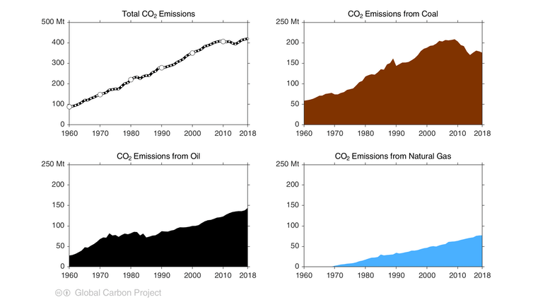 Global emissions to hit 36.8 billion tonnes, beating last year's record high