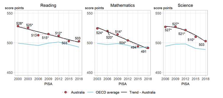 Australia's slipping student scores will lead to greater income inequality