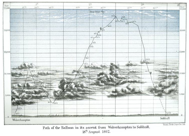 James Glaisher charted his balloon's path from Wolverhampton to Solihull, England. 'Travels in the Air.'