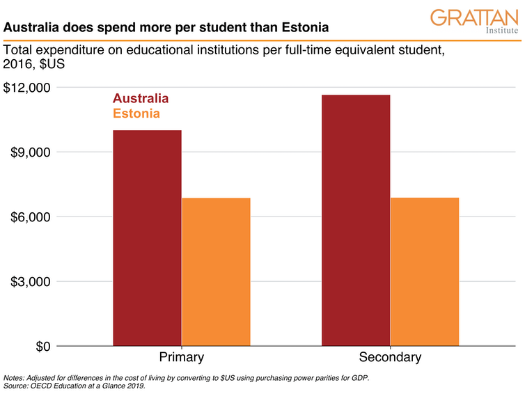 Estonia didn't deliver its PISA results on the cheap, and neither will Australia