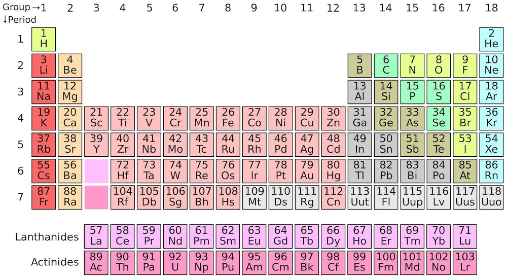 the completed seventh row in the periodic table wikimedia commons