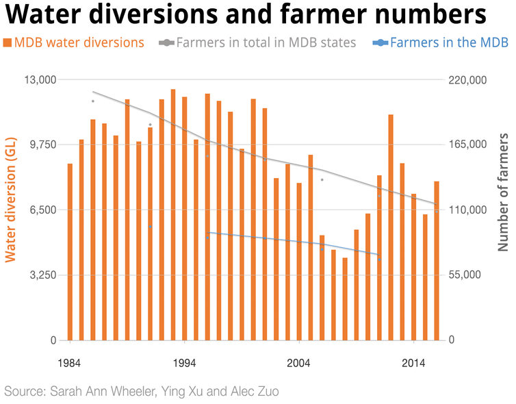Don't blame the Murray-Darling Basin Plan. It's climate and economic change driving farmers out