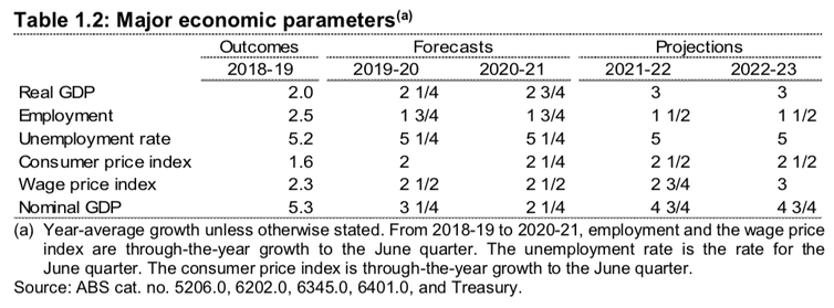 Lower growth, tiny surplus in MYEFO budget update
