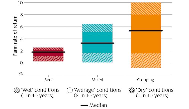 changes in climate since 2000 have cut Australian farm profits 22%