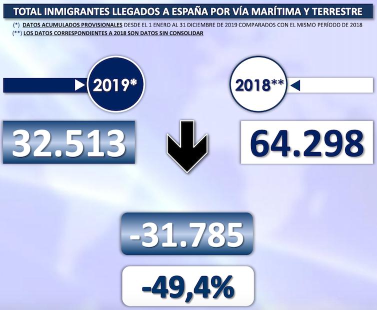 La población de España supera los 47 millones gracias a la inmigración, y eso es