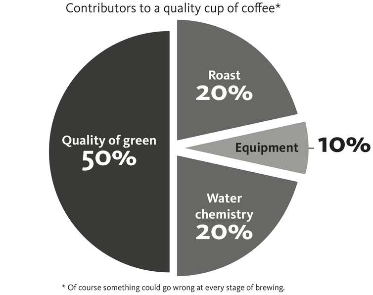 Apparently This Is How To Make The Perfect Cup Of Coffee According To Science