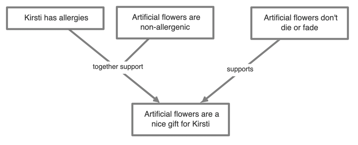 This map shows part of an argument in favour of giving artificial flowers over real ones.