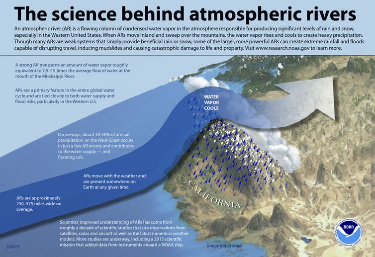Atmospheric rivers are an important water source for the U.S. West. NOAA
