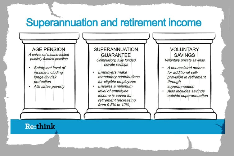 Superannuation isn't a retirement income system – we should scrap it