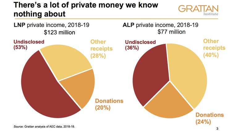 How big money influenced the 2019 federal election – and what we can do to fix the system