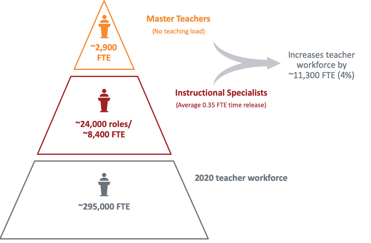 Making better use of Australia's top teachers will improve student outcomes: here's how to do it