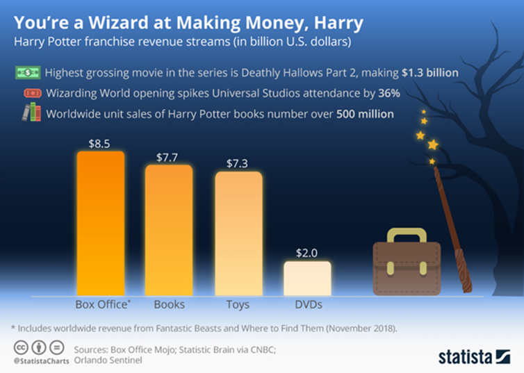 Harry Potter franchise revenue streams.
