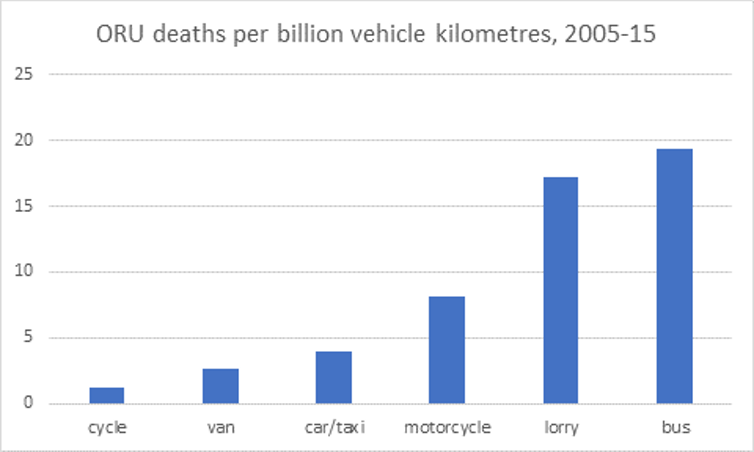 Road safety - Per-km deaths to other road users by mode of transport