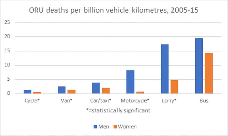 Road safety - Per-km deaths