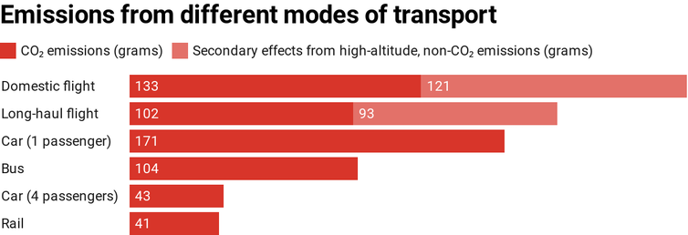 Transport is letting Australia down in the race to cut emissions