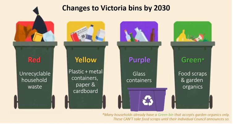 Four bins might help, but to solve our waste crisis we need a strong market for recycled products