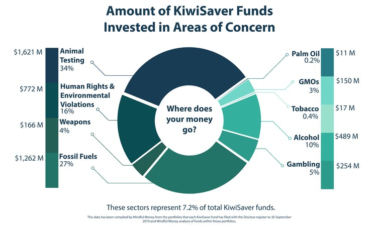NZ's fossil fuel investment ban for popular KiwiSaver funds is more political than ethical