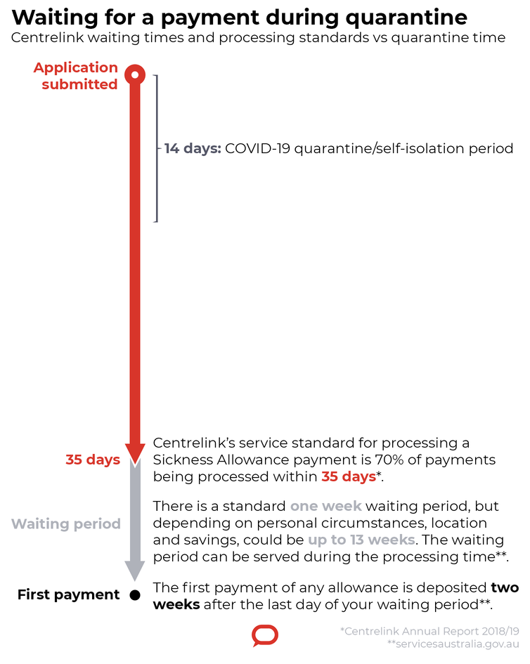 When it comes to sick leave, we're not much better prepared for coronavirus than the US
