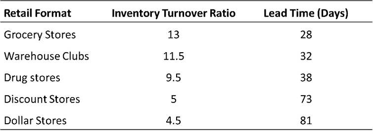 Inventory turnover ratio and processing lead time by types of retailer