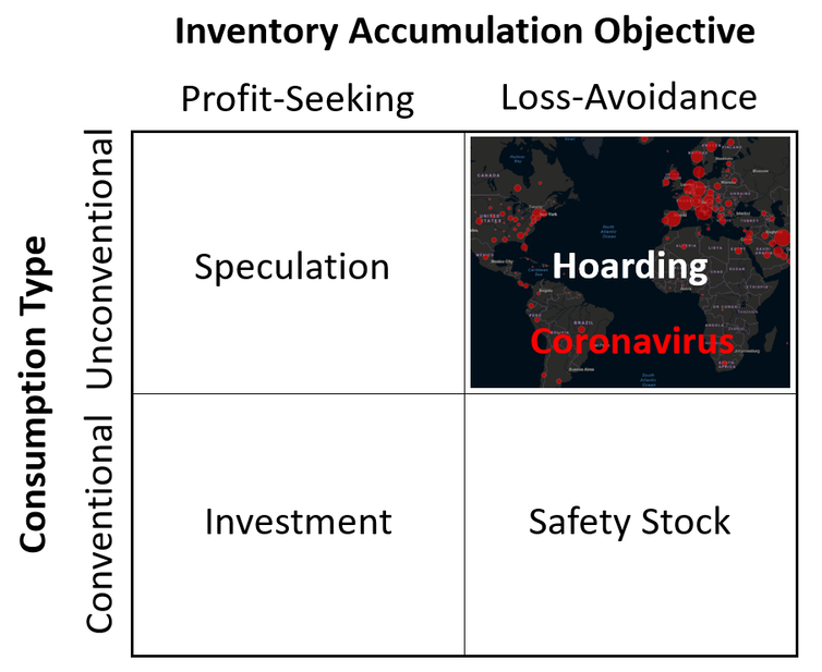 Classifications for inventory holdings