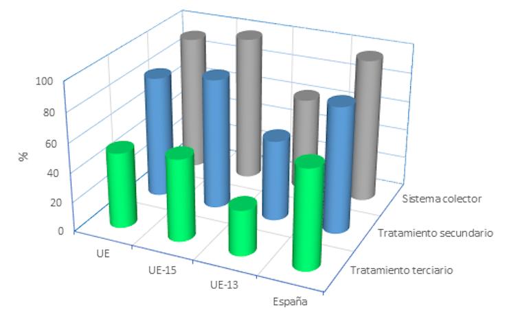 Porcentaje de la carga total generada (en población equivalente) que se recoge en sistemas colectores, que recibe tratamiento secundario o es sometida a tratamiento terciario o avanzado. Elaboración propia a partir de datos del IX informe de la CE para la implementación de la Directiva 91/271/CEE, CC BY-SA.