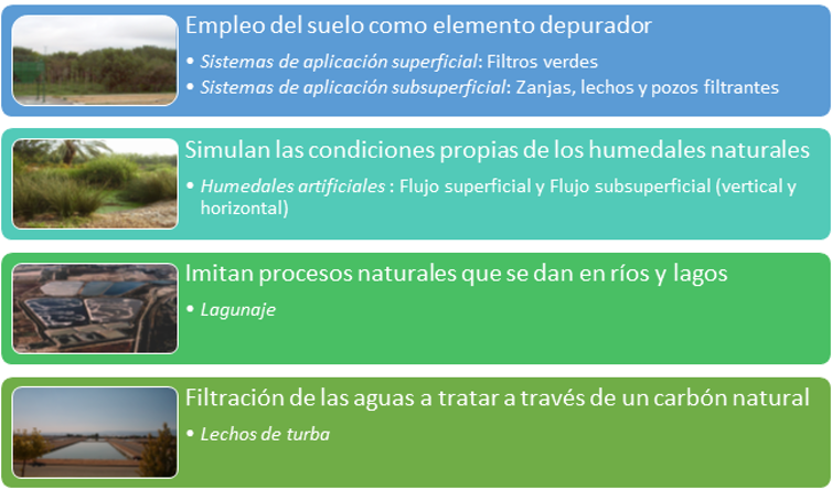 Tecnologías no convencionales de tratamiento de aguas residuales. Elaboración propia, CC BY-SA.
