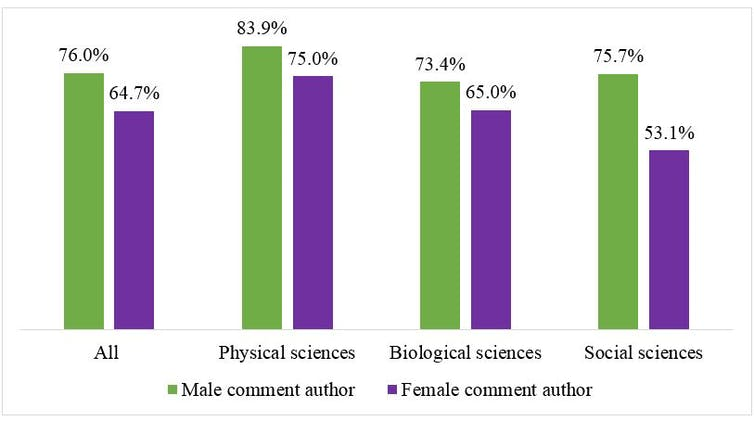 A graph showing the gender of authors of the original paper