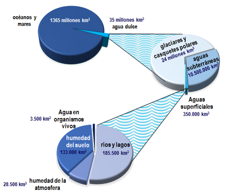 Distribución de agua en el mundo. Elaboración propia a partir de datos del Informe PNUMA 2003, CC BY-SA.