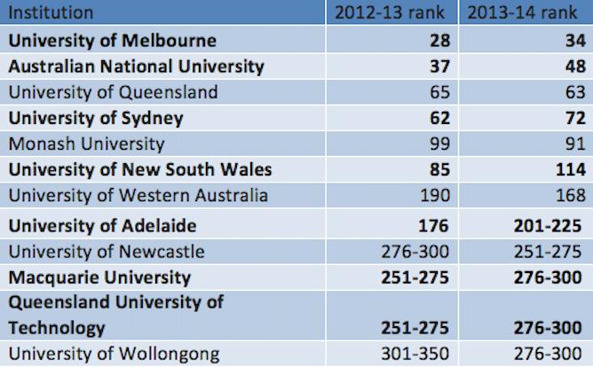 Top Universities in Australia 2018