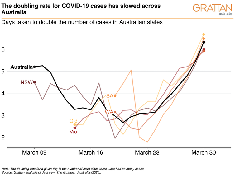If coronavirus cases don't grow any faster, our health system will probably cope