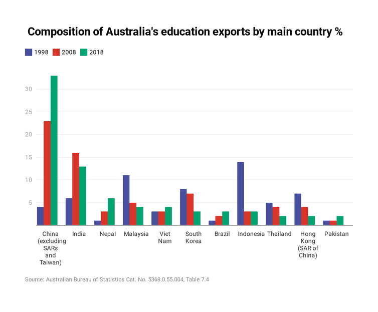 Without international students, Australia's universities will downsize – and some might collapse altogether