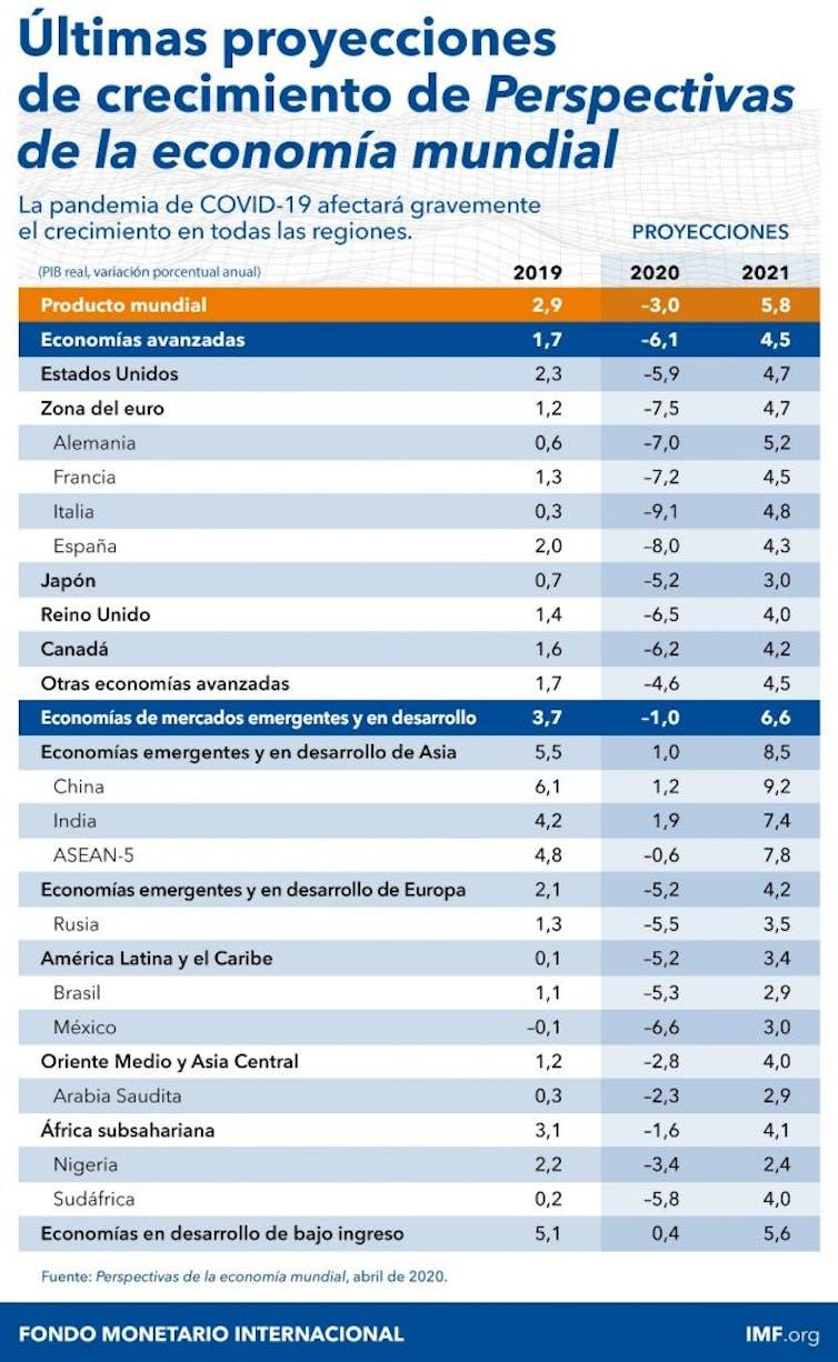 Informe FMI: De la crisis sanitaria a la crisis